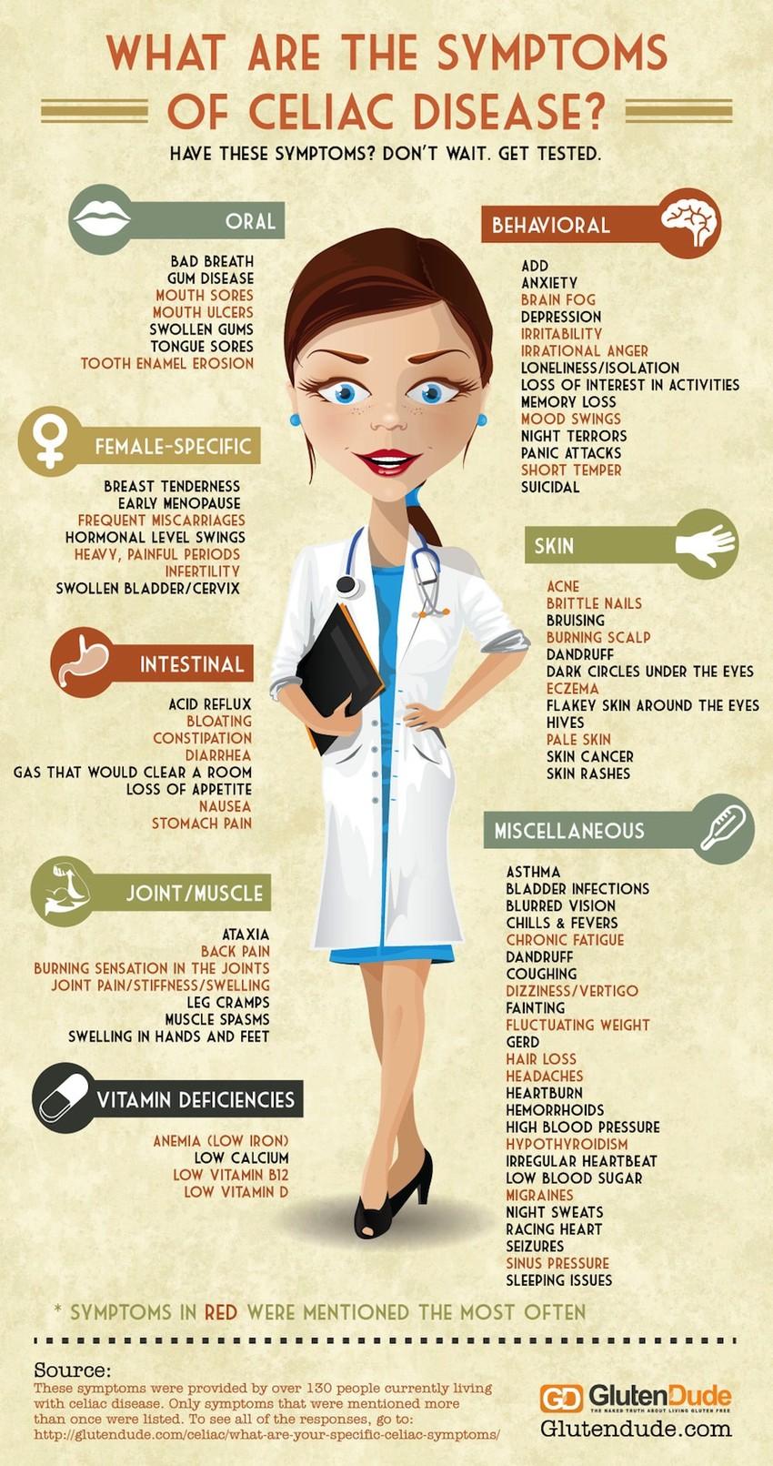 Симптоми на целијакија или нетолерантност на глутен