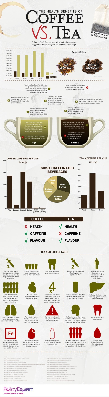 Кафето наспроти чајот