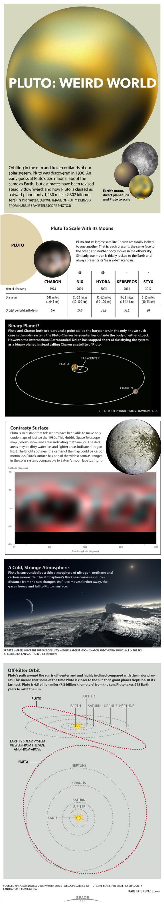Плутон: Чудесен свет