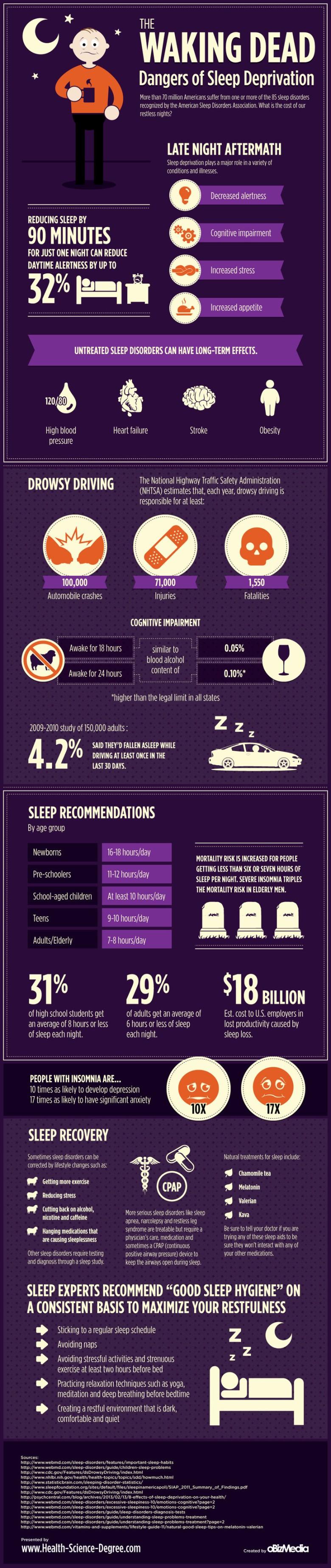 Живи мртовци - Опасноста од недостатокот на сон