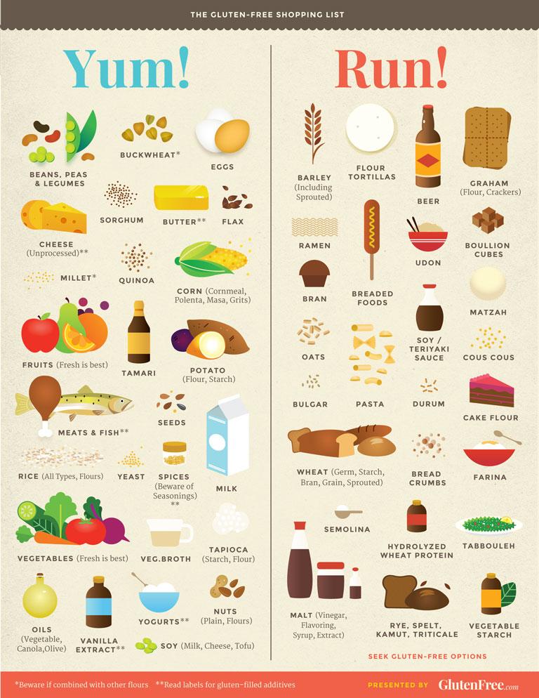 10 нешта кои треба да ги знаете за безглутенската исхрана