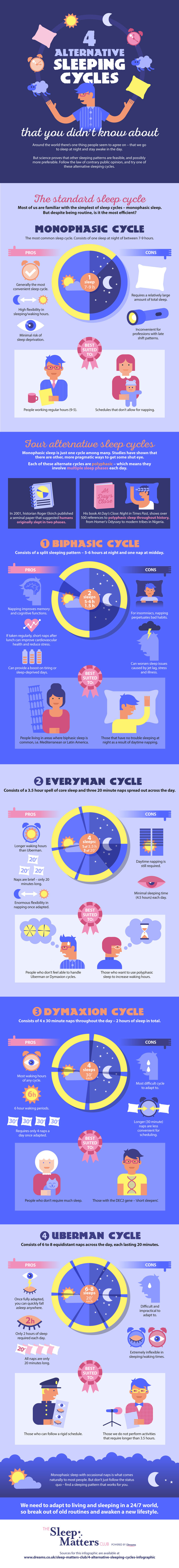 4 алтернативни шеми на спиење