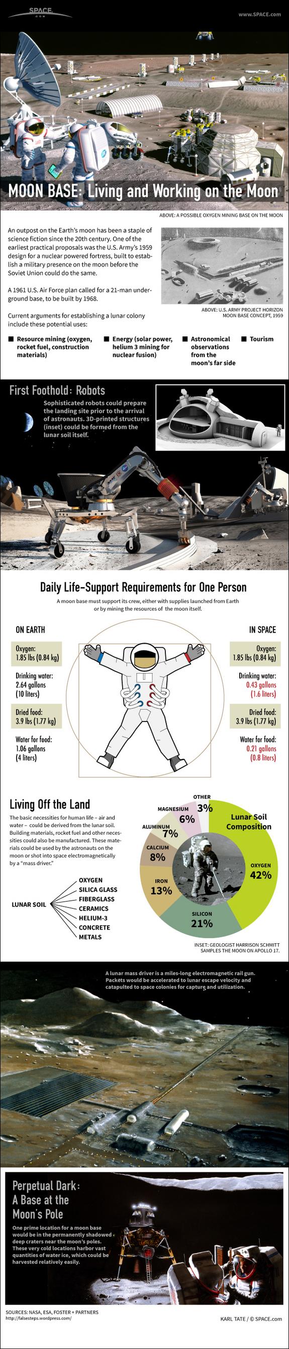 Лунарна база: Живот и работа на Месечината