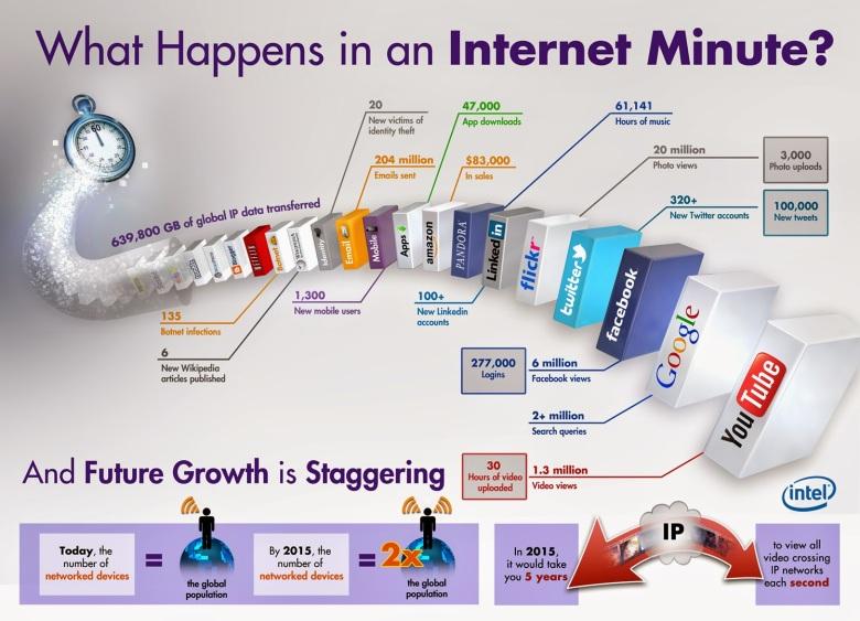 Што се случува за време на една Интернет минута?