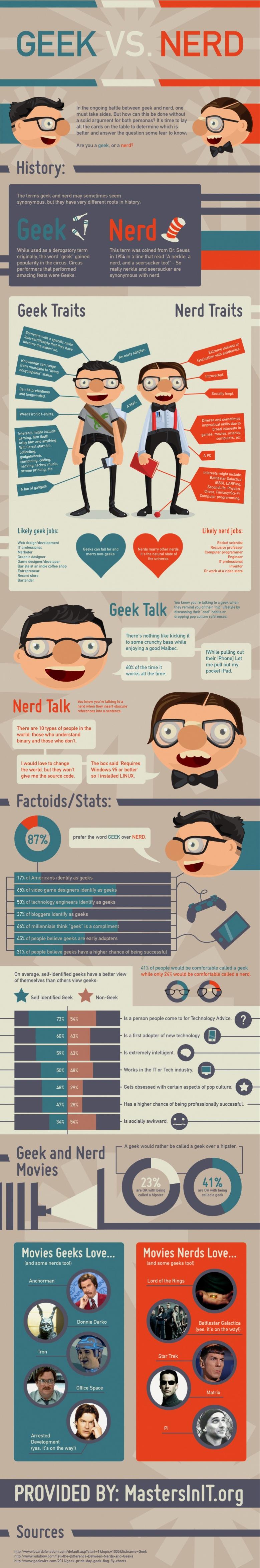 Откријте дали сте geek или nerd
