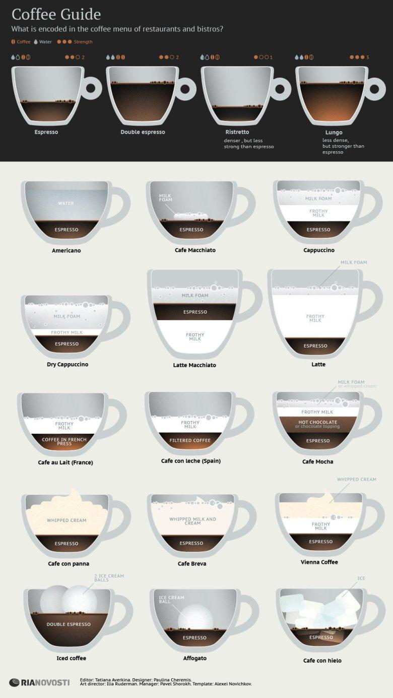 Комплетен водич за љубителите на кафето