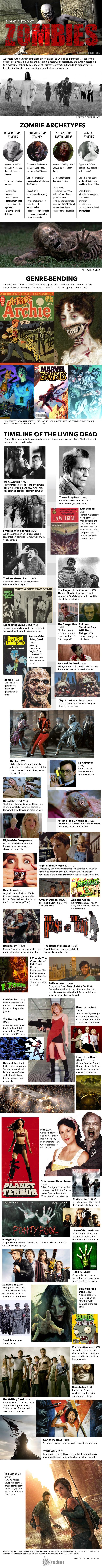Комплетен водич за преживување зомби апокалипса