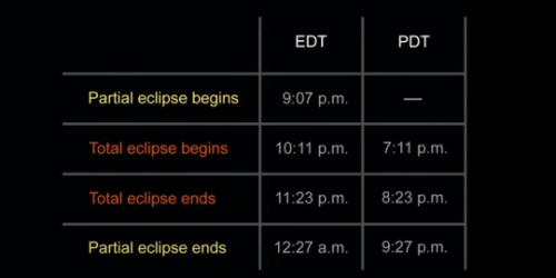 (5) На 27 септември нè очекува затемнување на супермесечина
