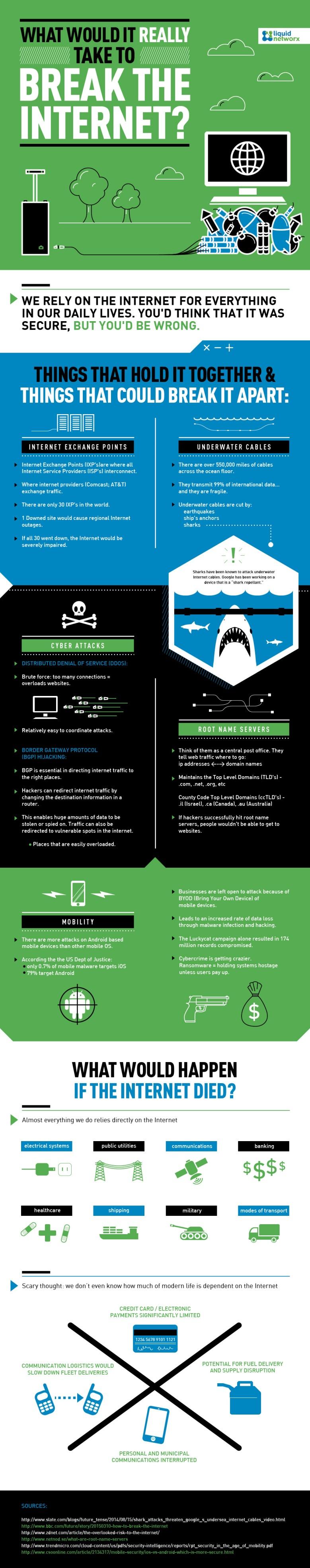 Што треба да се случи за Интернетот навистина да се урне?