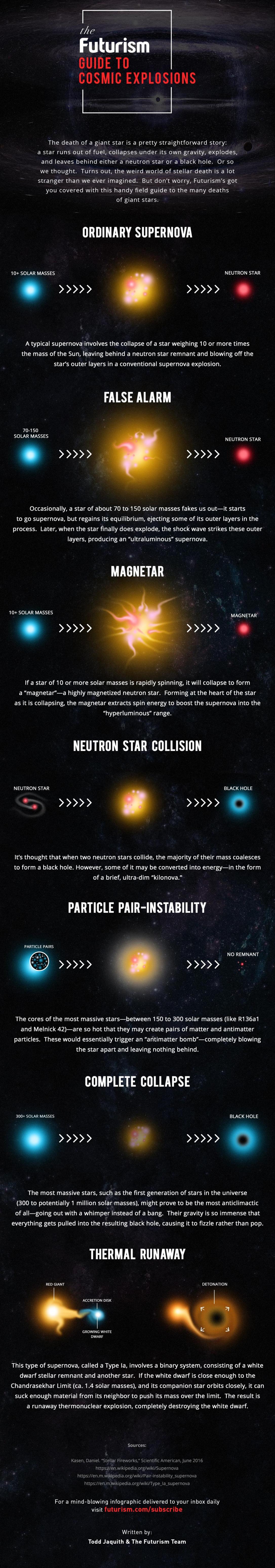 Космички експлозии: Детален водич за најзастрашувачките настани во универзумот