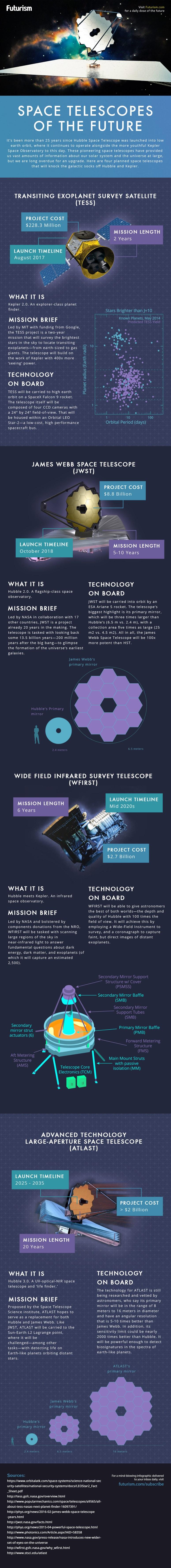 Вселенски телескопи на иднината